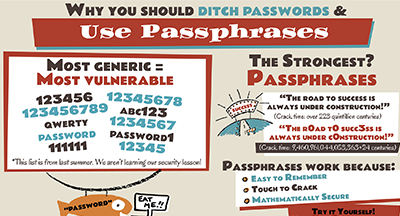 One-Page Pitch: Why You Should Ditch Passwords and Use Passphrases